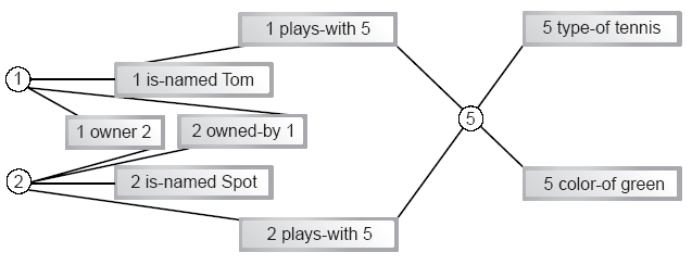 Image: Reduced graph of boy-dog tuple links.