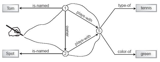 Image: RDF graph showing like terms connected by a line.