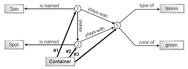 Image: RDF graph showing like terms connected by a container.