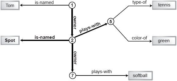 Image: Enhanced boy and dog graph showing a query path.