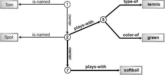 Image: Enhanced boy and dog graph showing second query path.