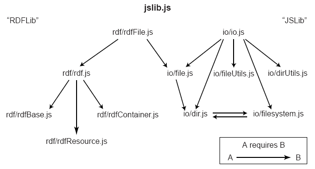 Image: JSLib and RDFlib file dependencies.